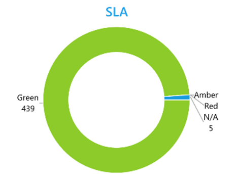 application packaging SLA graph