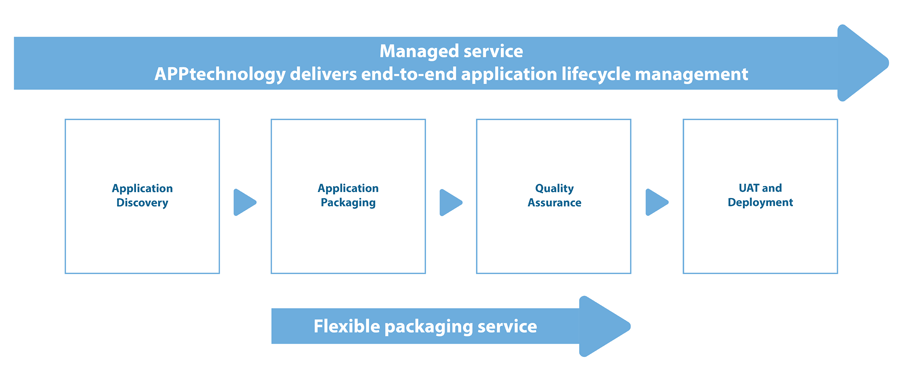 APPtechnology Delivers End-to-End Application Lifecycle Management